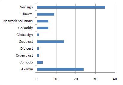 SSL Vendor Breakdown for Top 100 Retailers