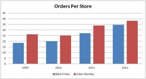 orders per store for small merchants 2009 to 2012
