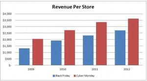Revenue per store for small merchants 2009 to 2012
