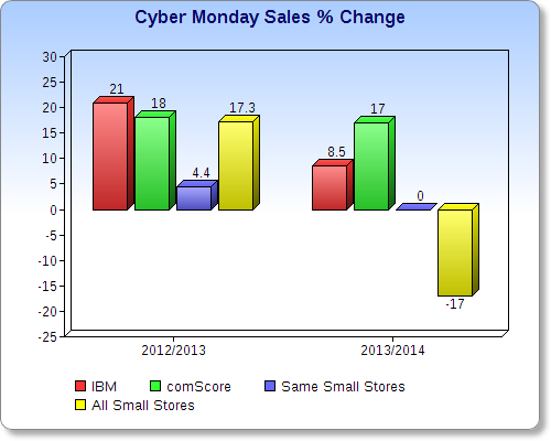 Cyber Monday Sales 2012-2014