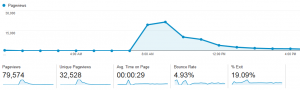 Page views (click image to enlarge)