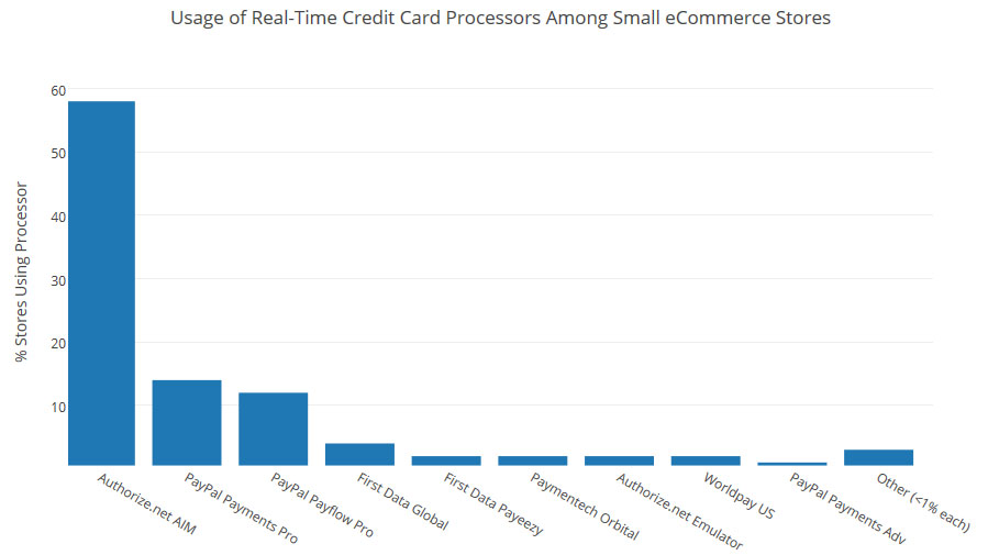 Real Time Credit Card Processors